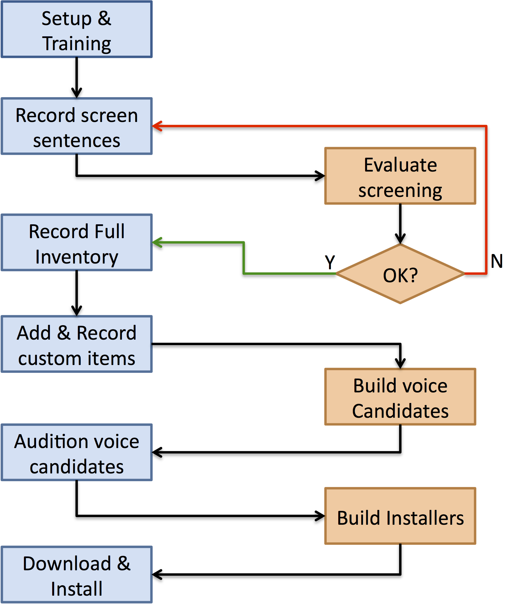 flowchart describing the process of working with the online recorder to  build a modeltalker voice